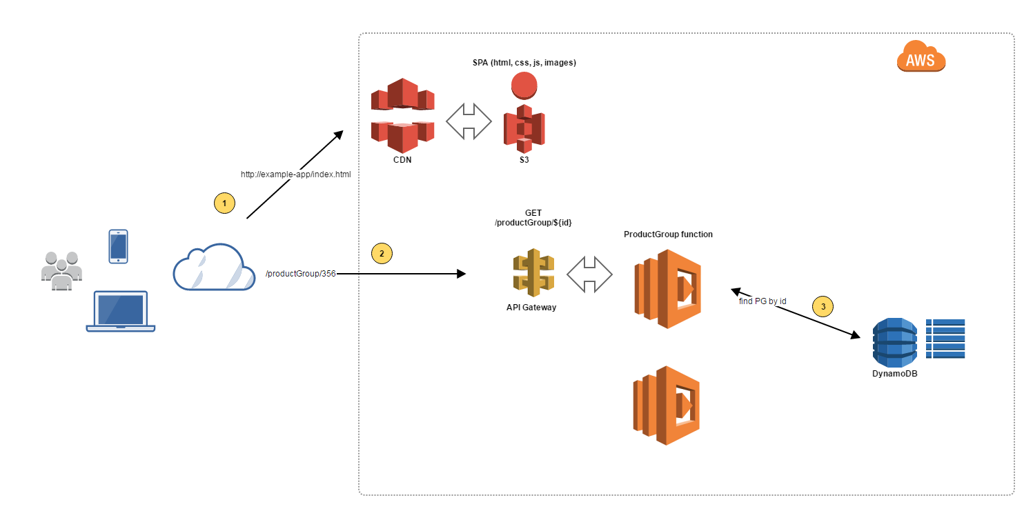 Scalability Made Easy with Serverless Architecture